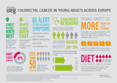 Colorectal Cancer In Young Adults Across Europe