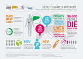 Hepatitis B and C in Europe