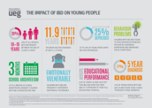 IBD In Young People