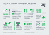 Paediatric Nutrition and Obesity Across Europe