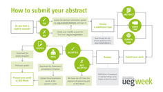 Find out how to submit your abstract