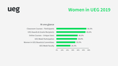 Women in UEG - At a glance