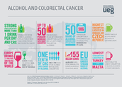 Alcohol and Colorectal Cancer