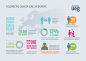 Colorectal Cancer (CRC) In Europe