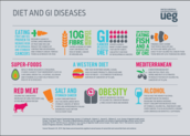 Diet and GI Diseases